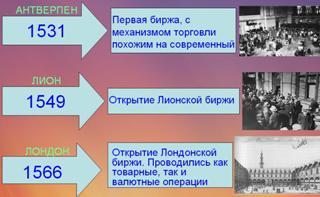 История котировок форекс